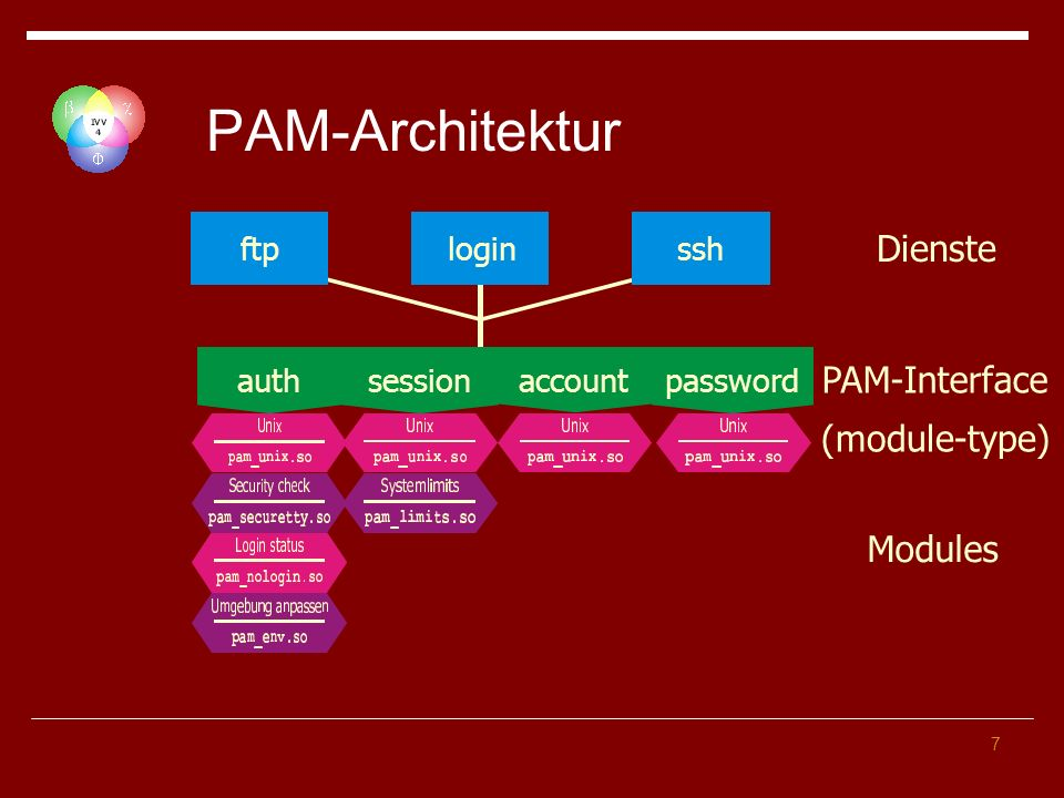 PAM-Architektur Dienste PAM-Interface (module-type) Modules ftp login