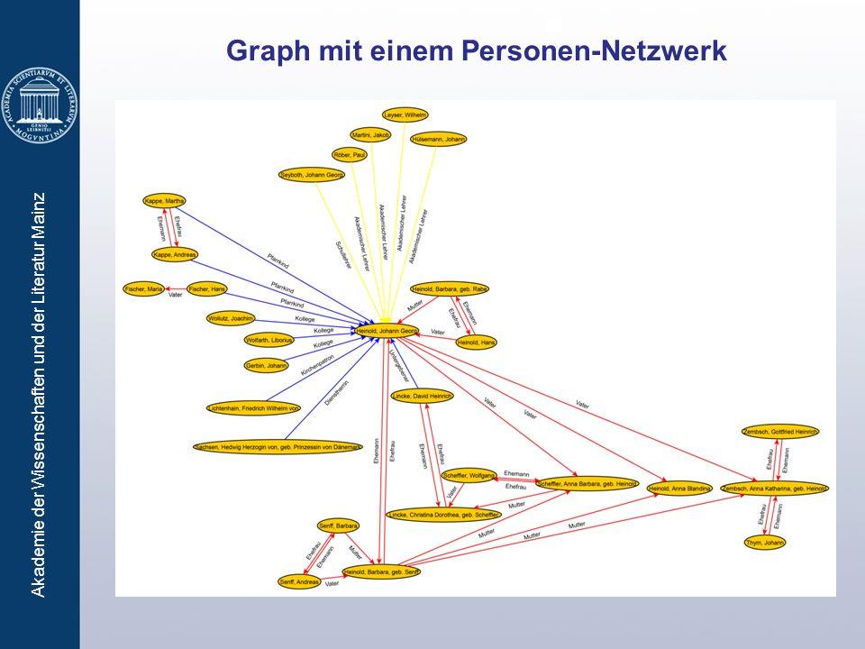 Graph mit einem Personen-Netzwerk