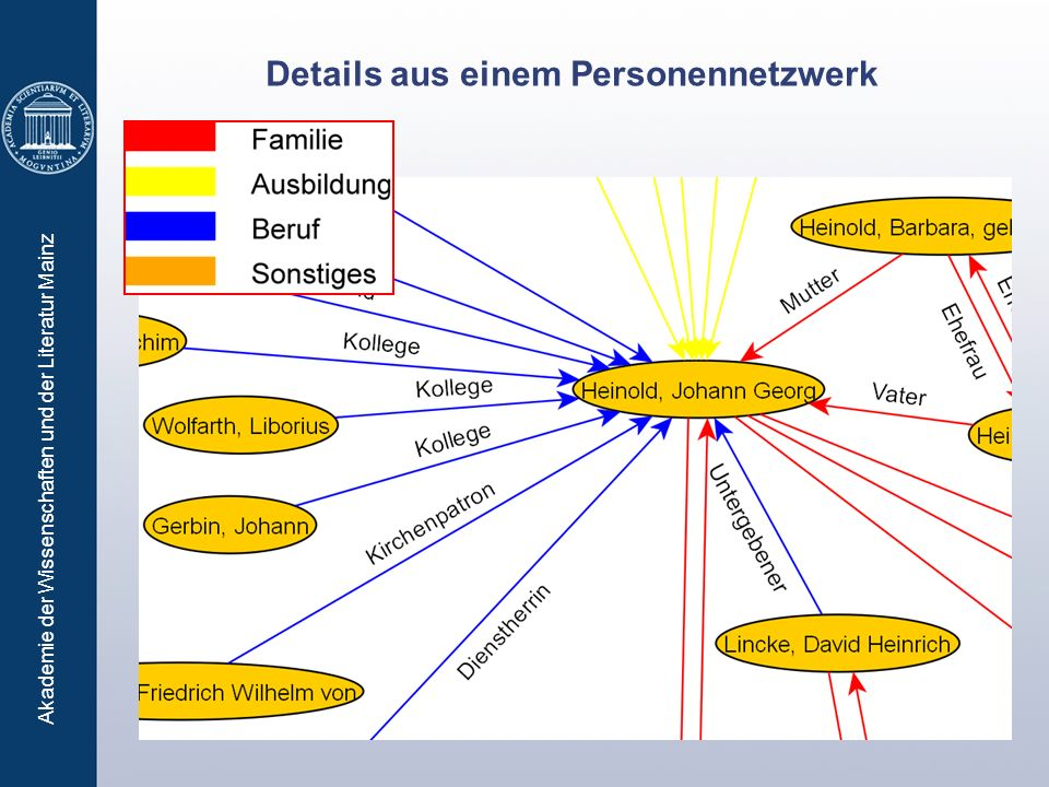 Details aus einem Personennetzwerk