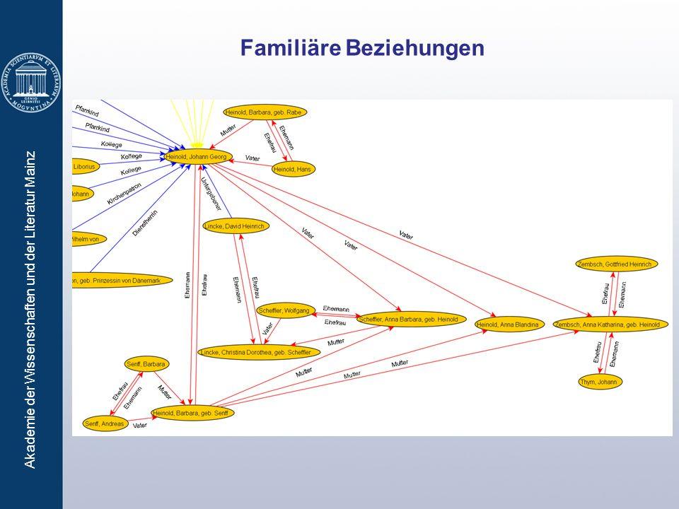 Familiäre Beziehungen