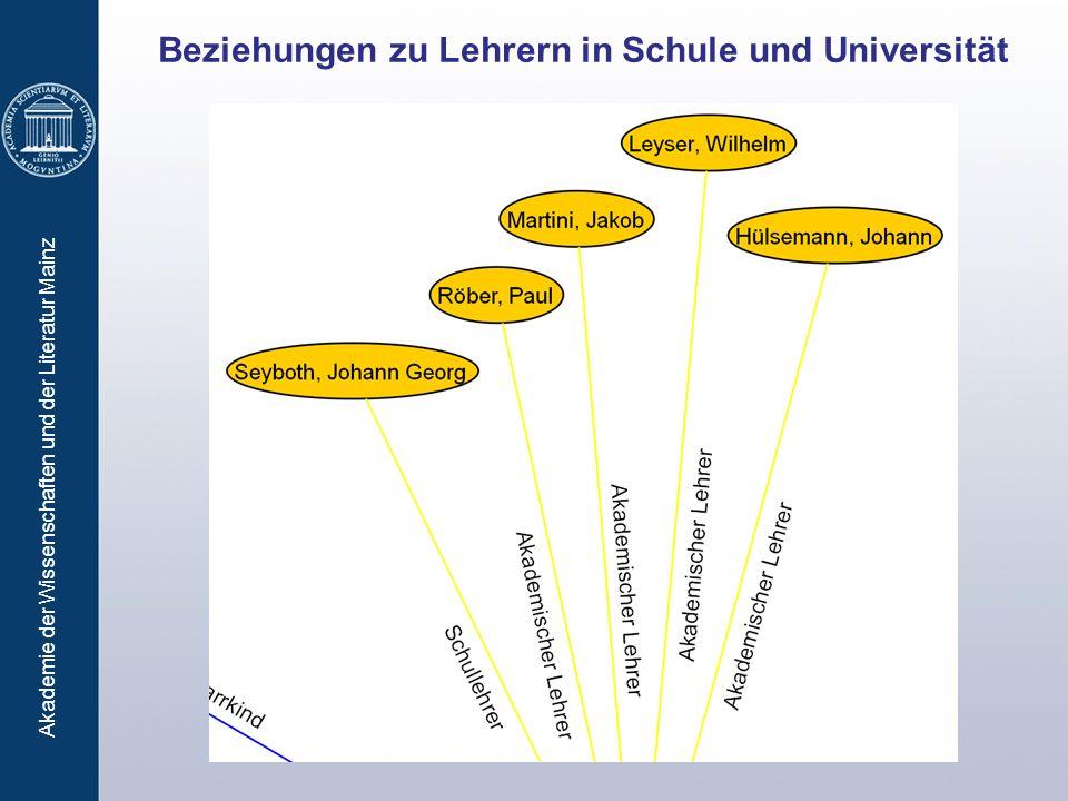 Beziehungen zu Lehrern in Schule und Universität