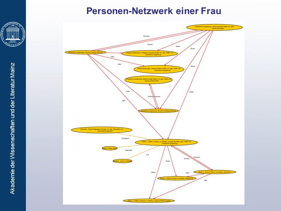 Personen-Netzwerk einer Frau