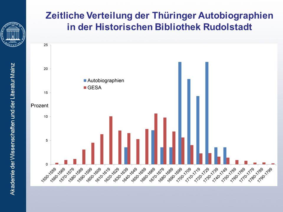 Zeitliche Verteilung der Thüringer Autobiographien in der Historischen Bibliothek Rudolstadt