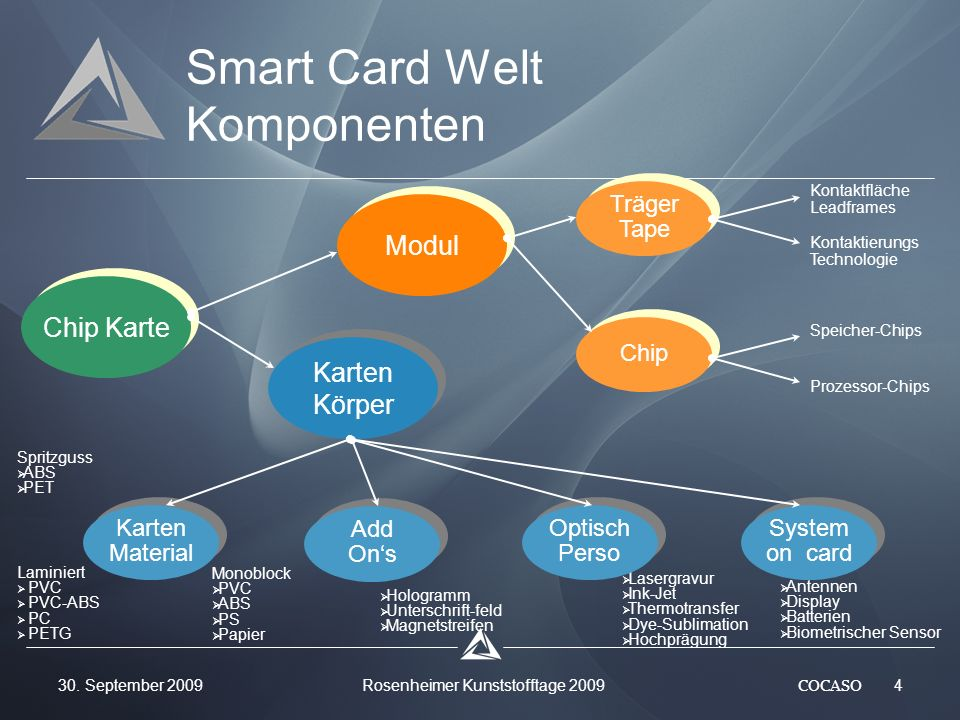 Smart Card Welt Komponenten