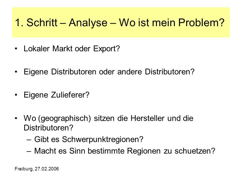 1. Schritt – Analyse – Wo ist mein Problem