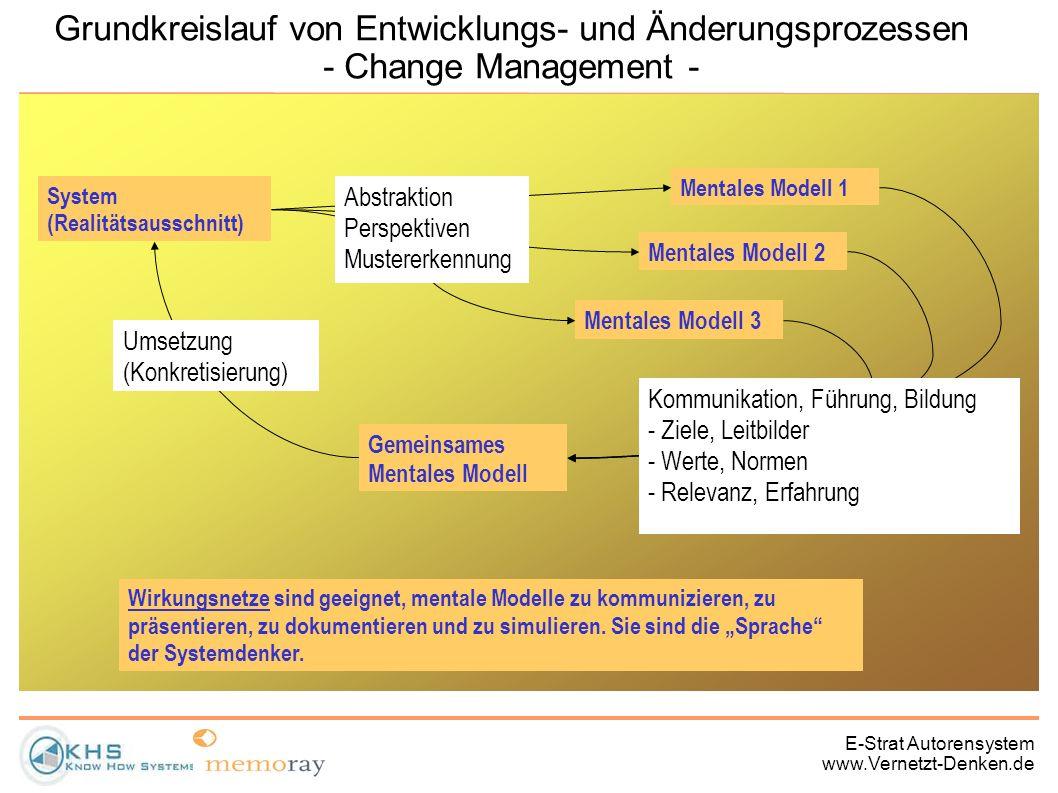 Grundkreislauf von Entwicklungs- und Änderungsprozessen - Change Management -