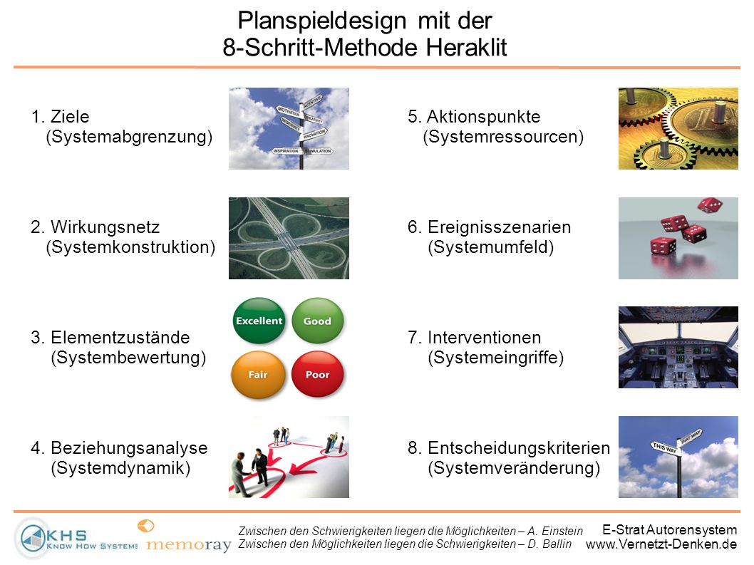 Planspieldesign mit der 8-Schritt-Methode Heraklit