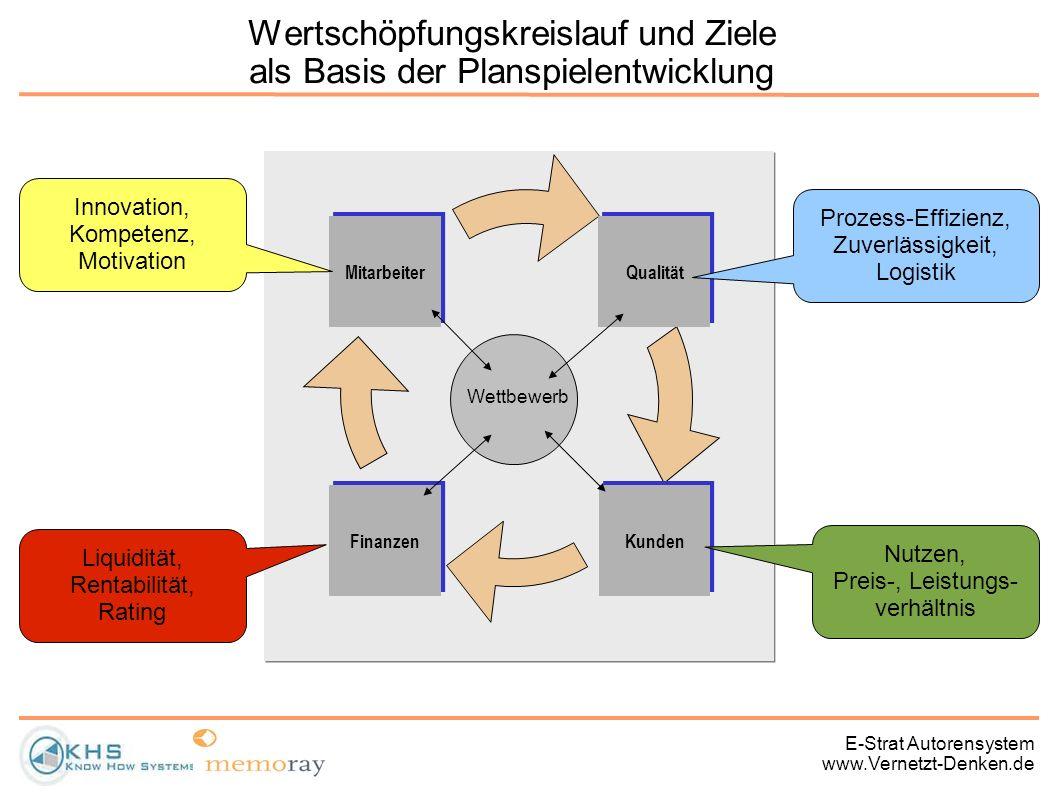 Wertschöpfungskreislauf und Ziele als Basis der Planspielentwicklung
