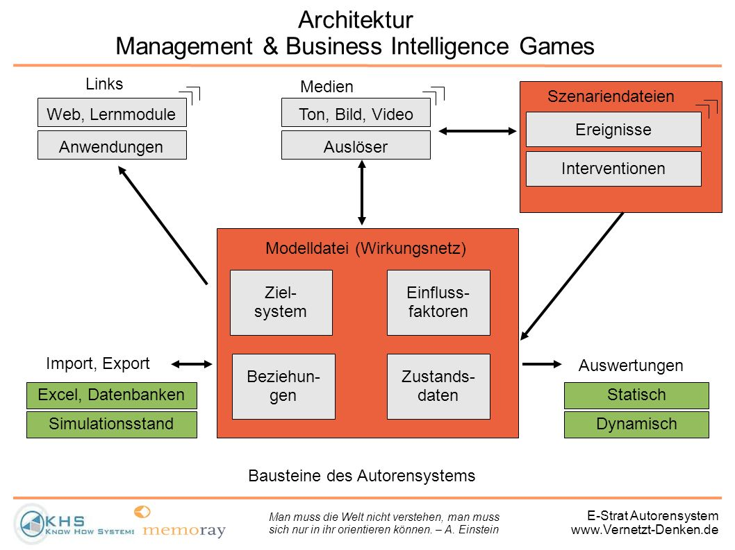 Architektur Management & Business Intelligence Games