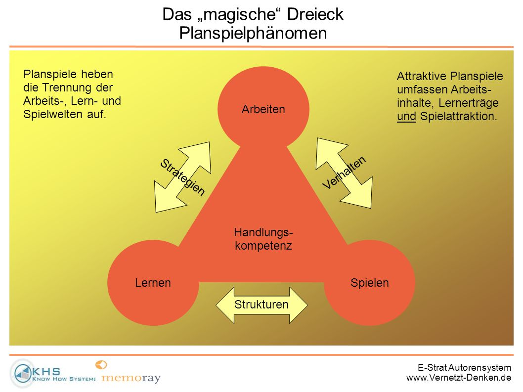 "Das ""magische Dreieck Planspielphänomen"