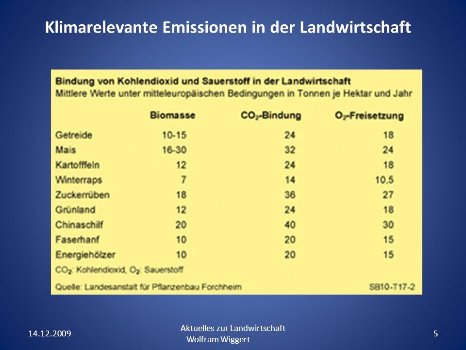 Klimarelevante Emissionen in der Landwirtschaft