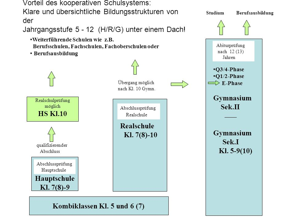 HS Kl.10 Hauptschule Kl. 7(8)-9 Kombiklassen Kl. 5 und 6 (7)