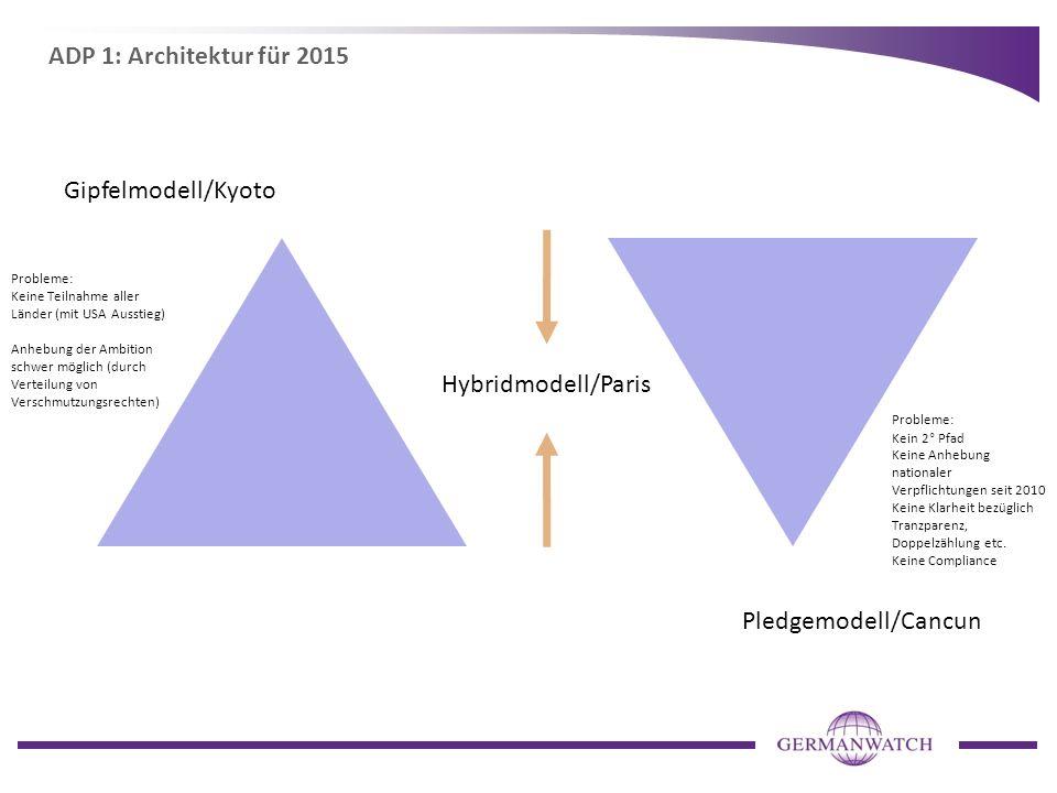 ADP 1: Architektur für 2015 Gipfelmodell/Kyoto Hybridmodell/Paris