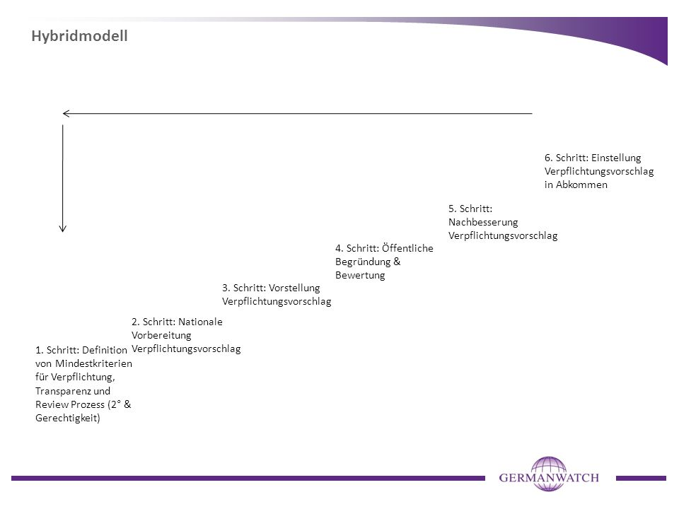 Hybridmodell 6. Schritt: Einstellung Verpflichtungsvorschlag in Abkommen. 5. Schritt: Nachbesserung Verpflichtungsvorschlag.