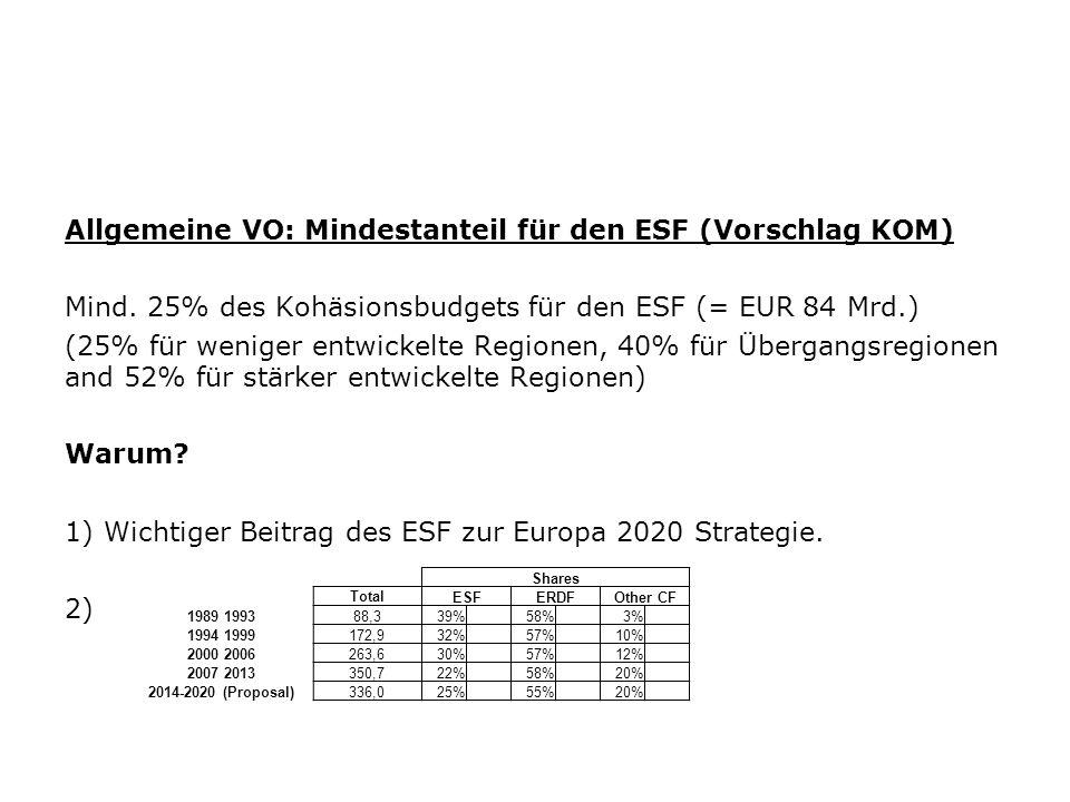 Allgemeine VO: Mindestanteil für den ESF (Vorschlag KOM)