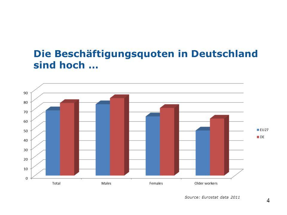 Die Beschäftigungsquoten in Deutschland sind hoch …