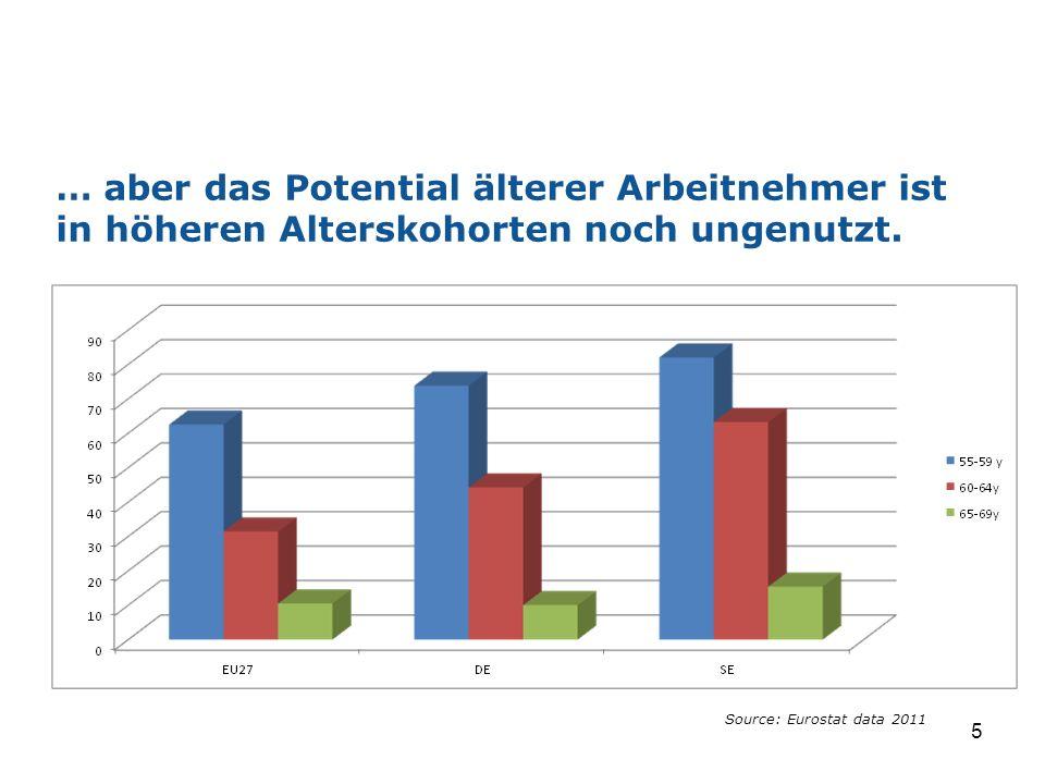 … aber das Potential älterer Arbeitnehmer ist in höheren Alterskohorten noch ungenutzt.