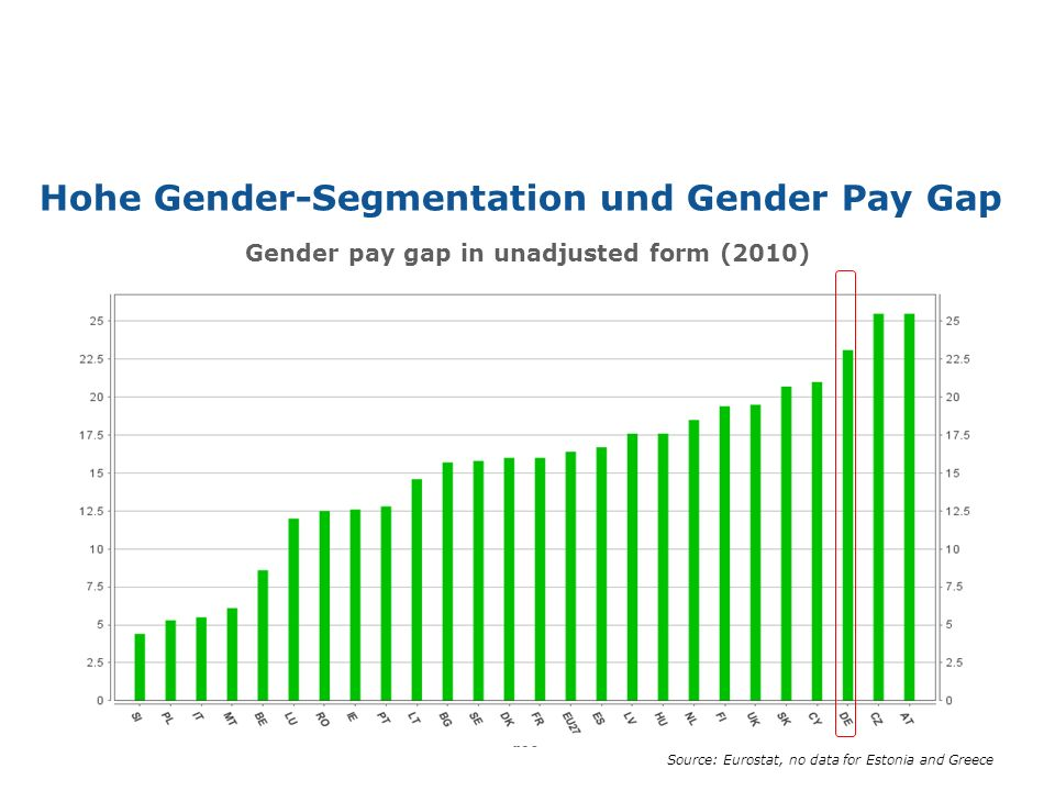 Hohe Gender-Segmentation und Gender Pay Gap