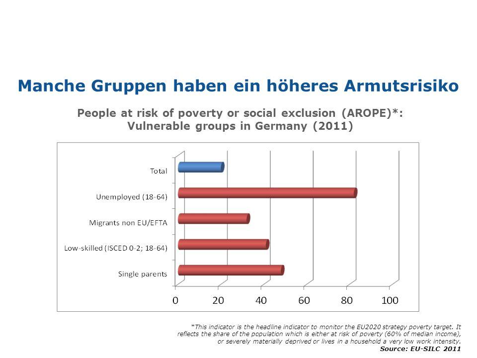 Manche Gruppen haben ein höheres Armutsrisiko