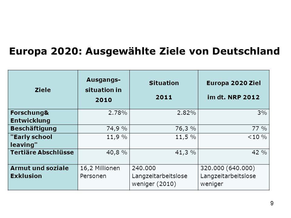 Europa 2020: Ausgewählte Ziele von Deutschland