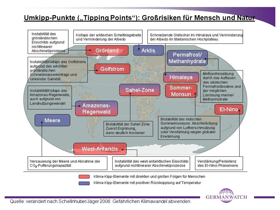 """Umkipp-Punkte (""""Tipping Points ): Großrisiken für Mensch und Natur"""
