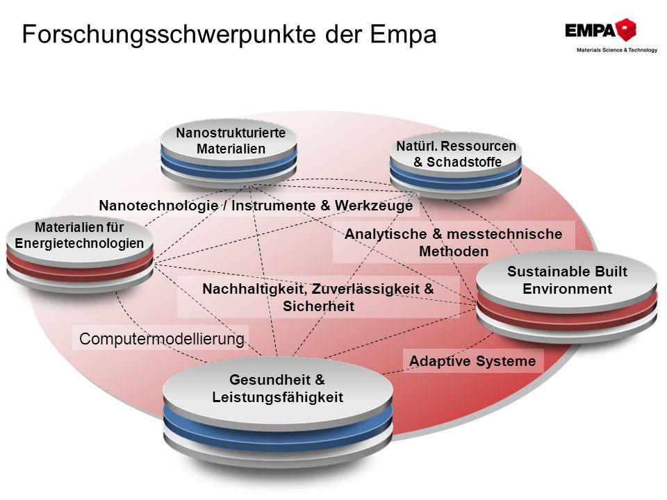 Forschungsschwerpunkte der Empa