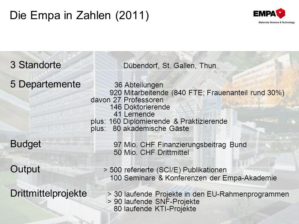 Die Empa in Zahlen (2011) 3 Standorte Dübendorf, St. Gallen, Thun
