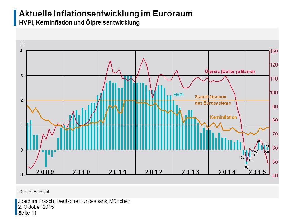 Aktuelle Inflationsentwicklung im Euroraum HVPI, Kerninflation und Ölpreisentwicklung