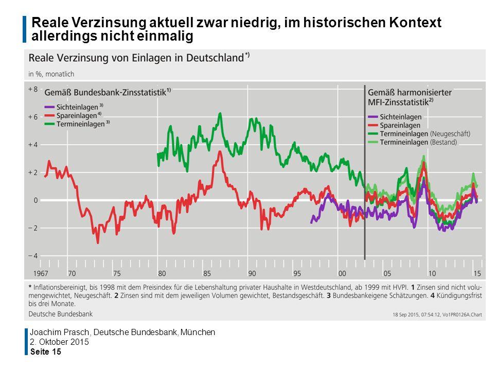 Reale Verzinsung aktuell zwar niedrig, im historischen Kontext allerdings nicht einmalig