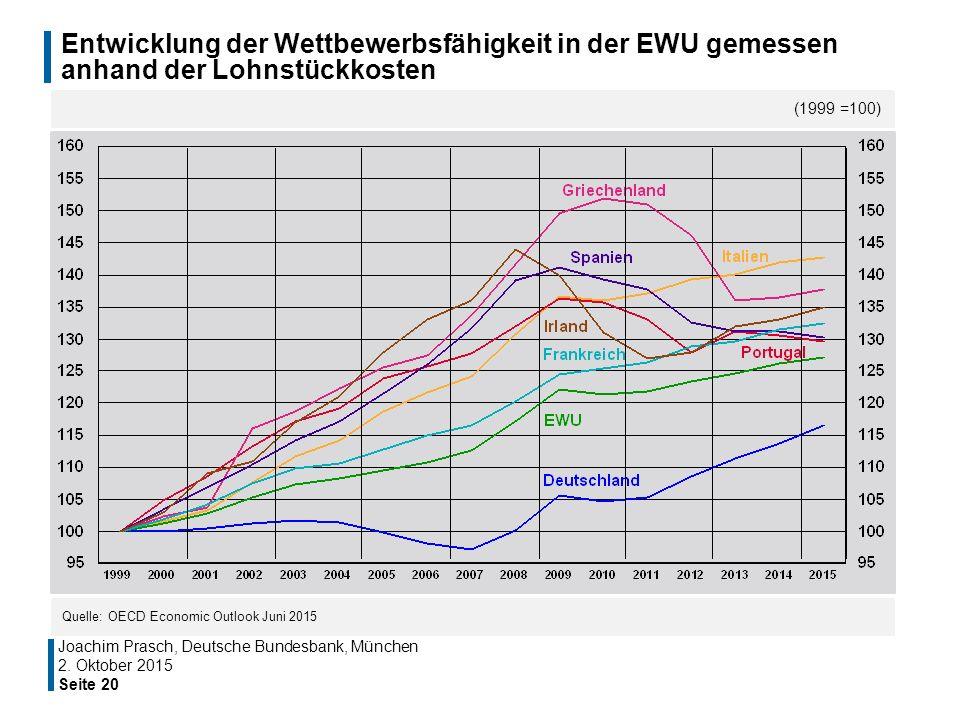 Entwicklung der Wettbewerbsfähigkeit in der EWU gemessen anhand der Lohnstückkosten