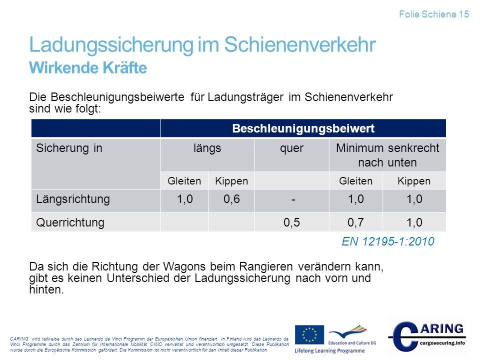 Ladungssicherung im Schienenverkehr Wirkende Kräfte
