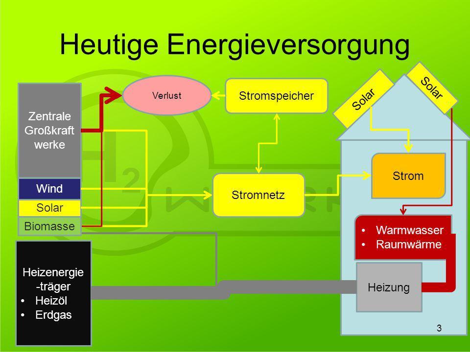 Heutige Energieversorgung