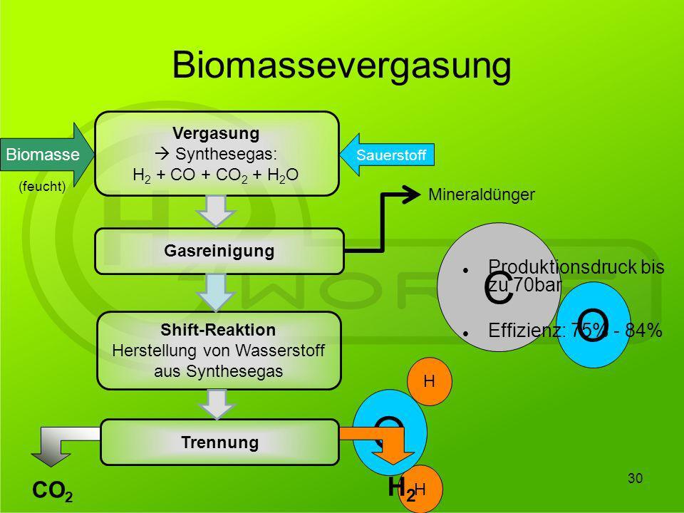 Herstellung von Wasserstoff aus Synthesegas