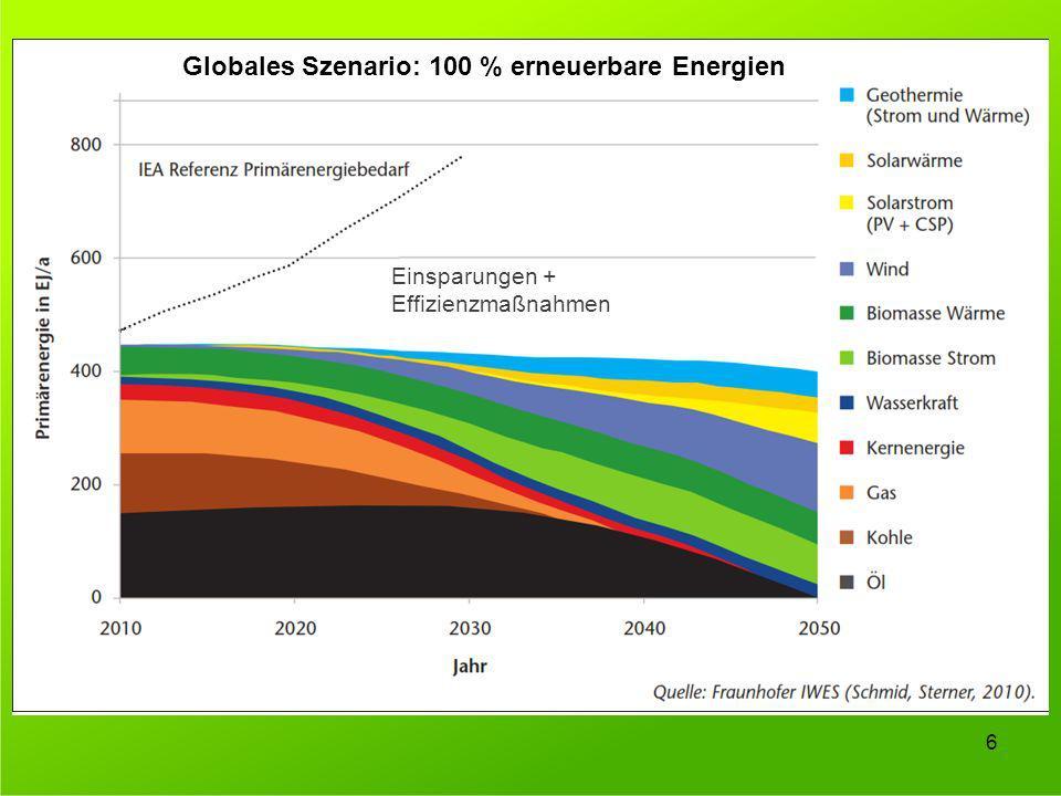 Globales Szenario: 100 % erneuerbare Energien