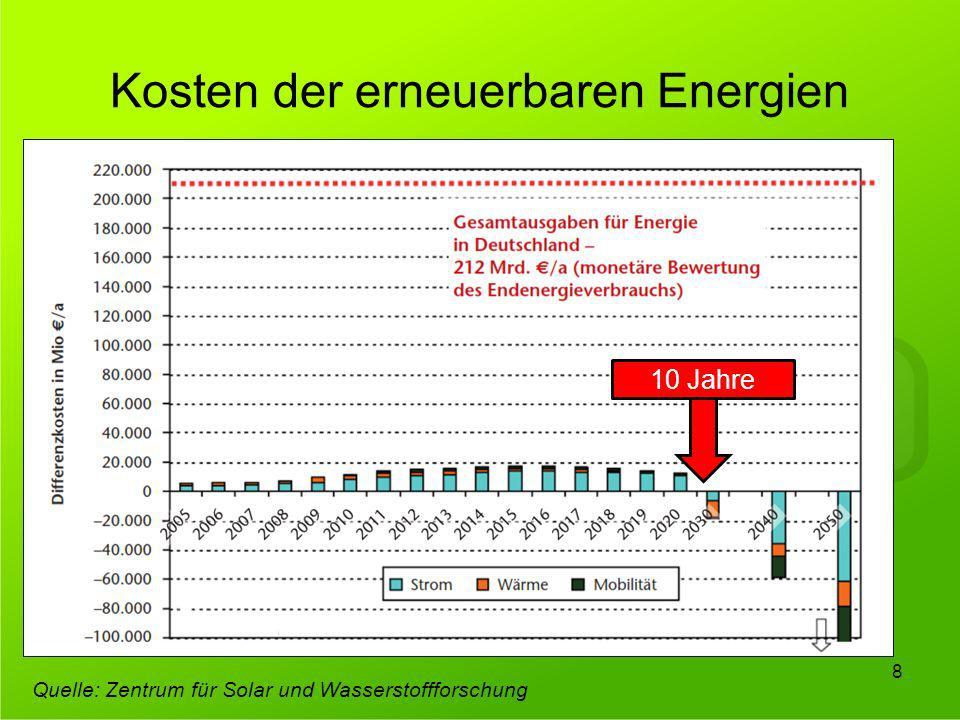 Kosten der erneuerbaren Energien