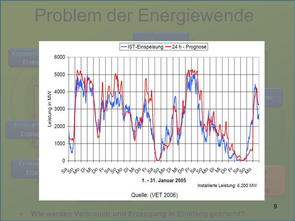 Problem der Energiewende