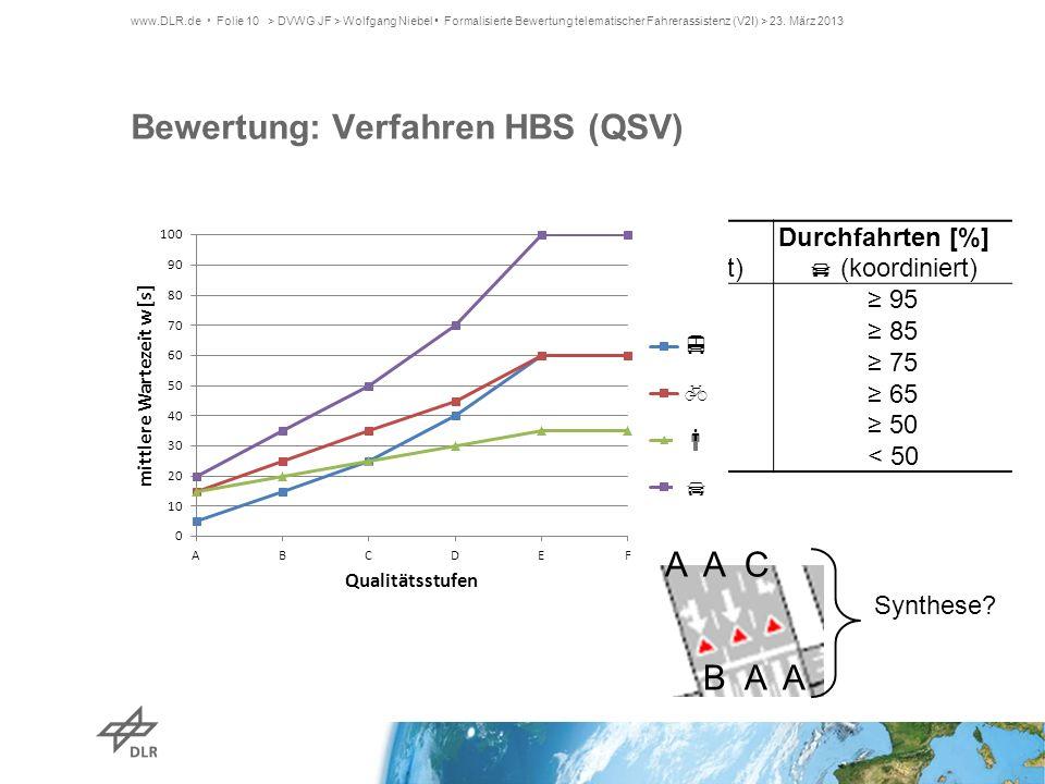 Bewertung: Verfahren HBS (QSV)