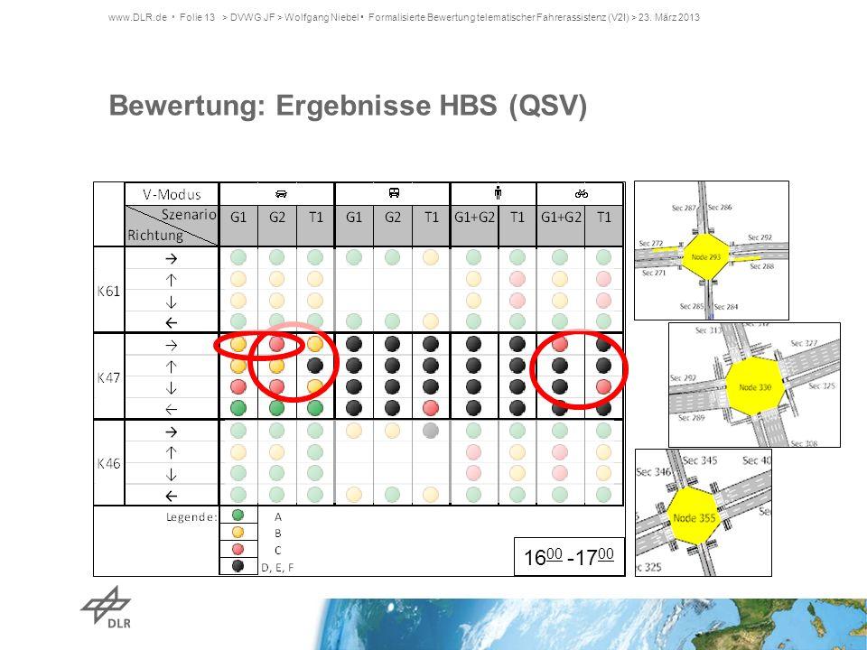 Bewertung: Ergebnisse HBS (QSV)