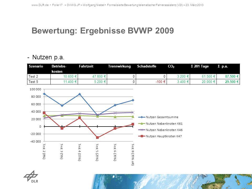 Bewertung: Ergebnisse BVWP 2009
