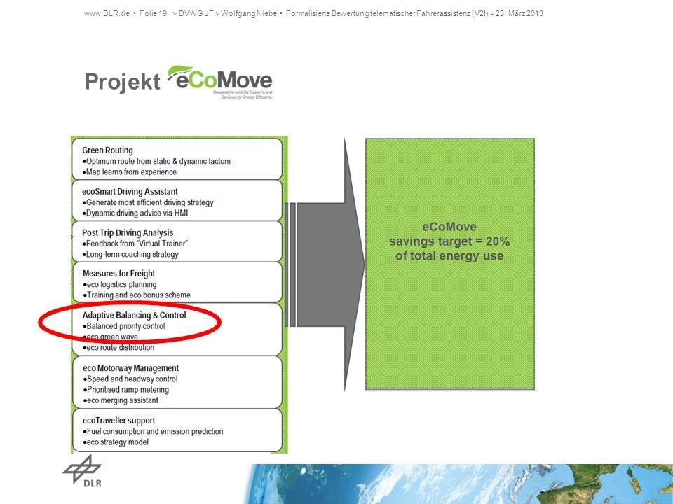 > DVWG JF > Wolfgang Niebel • Formalisierte Bewertung telematischer Fahrerassistenz (V2I) > 23. März 2013