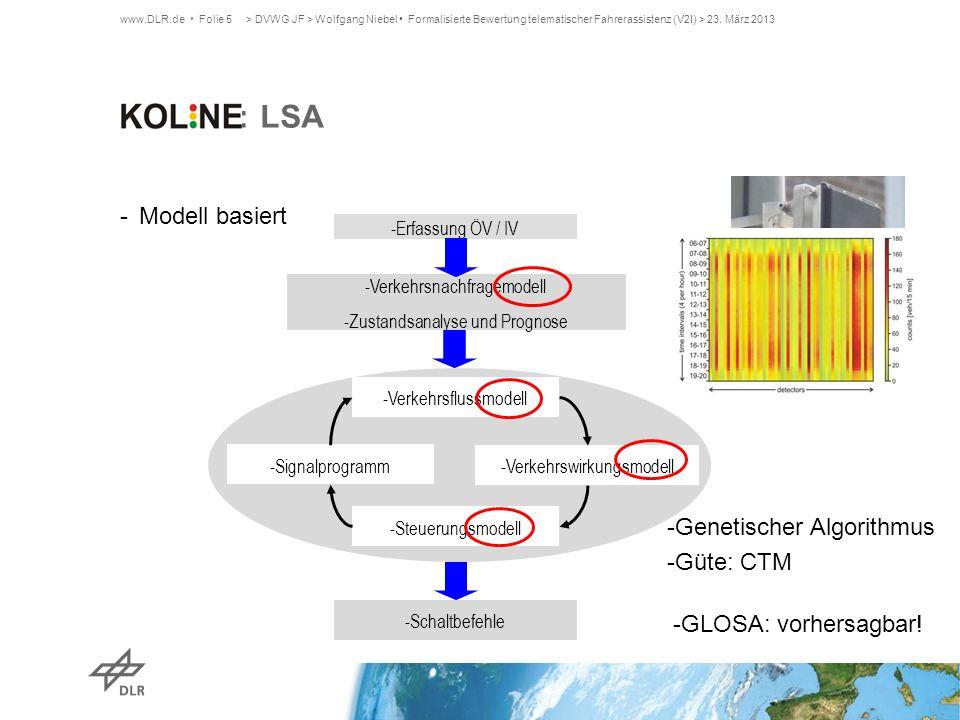 KOLINE: LSA Modell basiert Genetischer Algorithmus Güte: CTM
