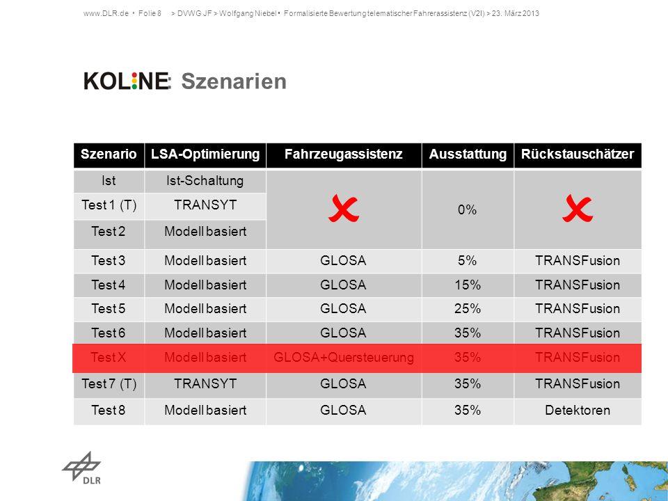  KOLINE: Szenarien Szenario LSA-Optimierung Fahrzeugassistenz