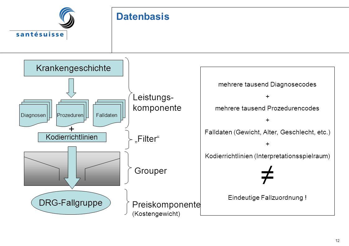 """Datenbasis + Krankengeschichte Leistungs- komponente """"Filter Grouper"""