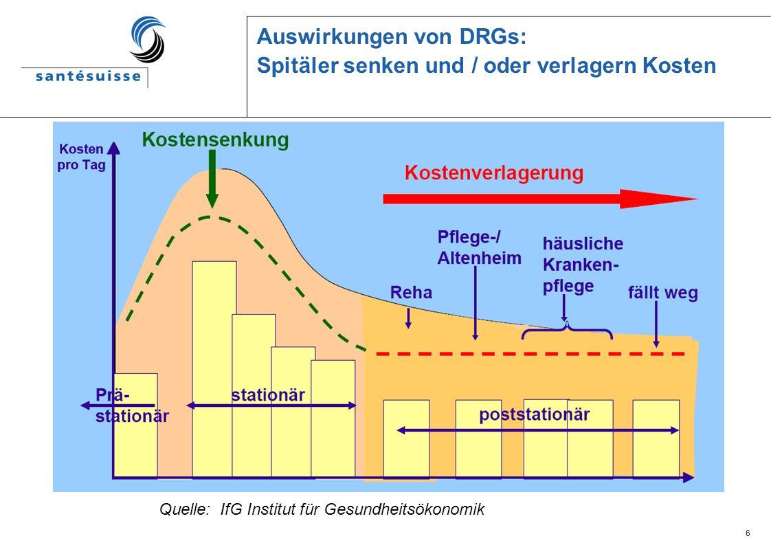 Auswirkungen von DRGs: Spitäler senken und / oder verlagern Kosten