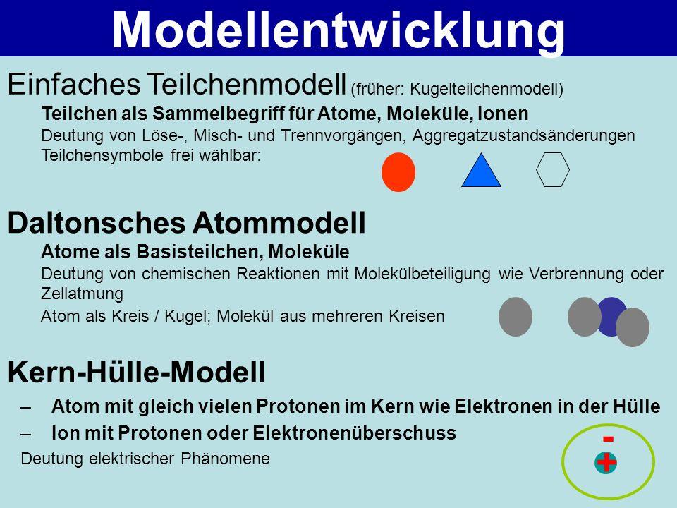 Modellentwicklung Einfaches Teilchenmodell (früher: Kugelteilchenmodell) Teilchen als Sammelbegriff für Atome, Moleküle, Ionen.