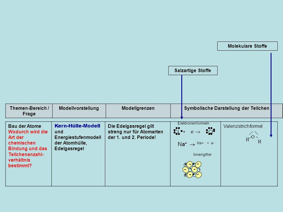 Themen-Bereich / Frage Symbolische Darstellung der Teilchen