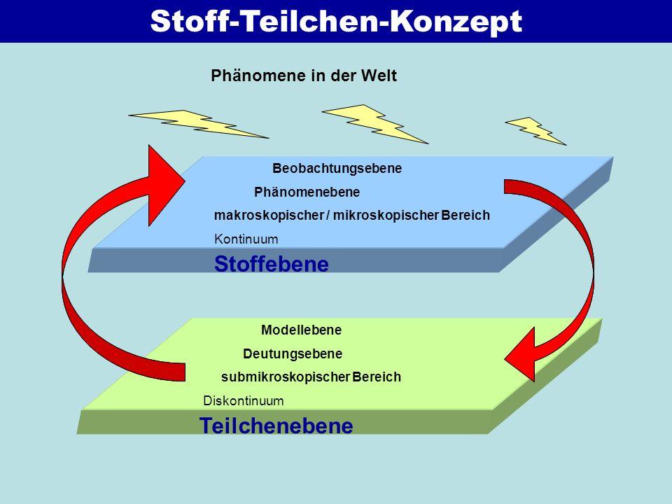 Stoff-Teilchen-Konzept