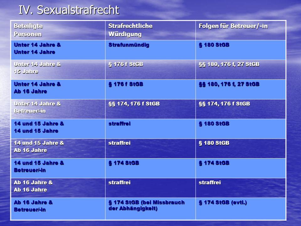 IV. Sexualstrafrecht Beteiligte Personen Strafrechtliche Würdigung