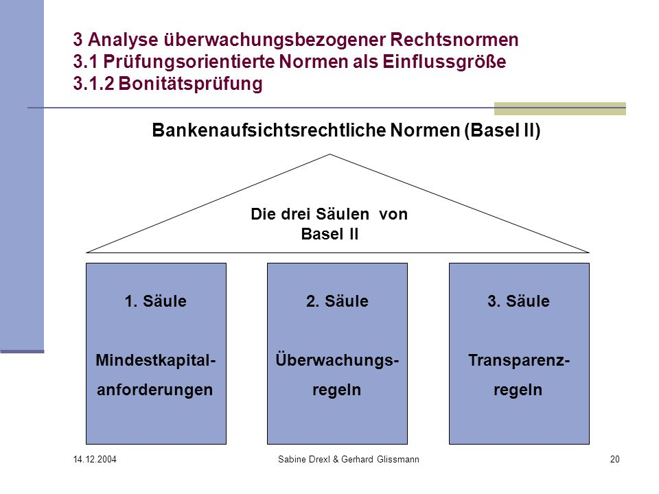 Bankenaufsichtsrechtliche Normen (Basel II)