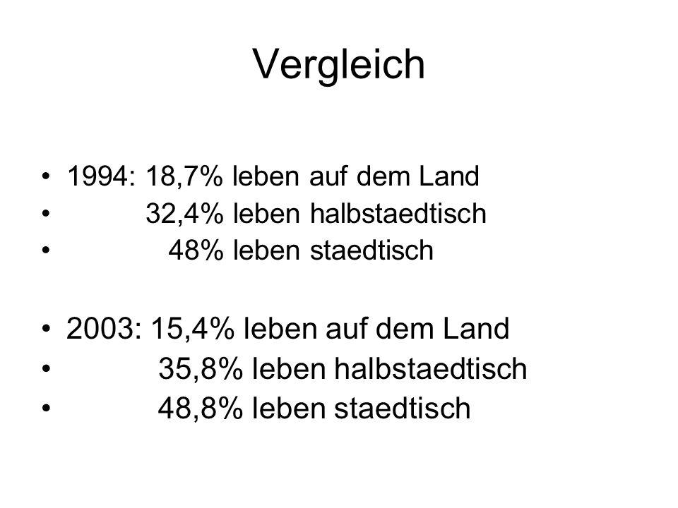 Vergleich 2003: 15,4% leben auf dem Land 35,8% leben halbstaedtisch